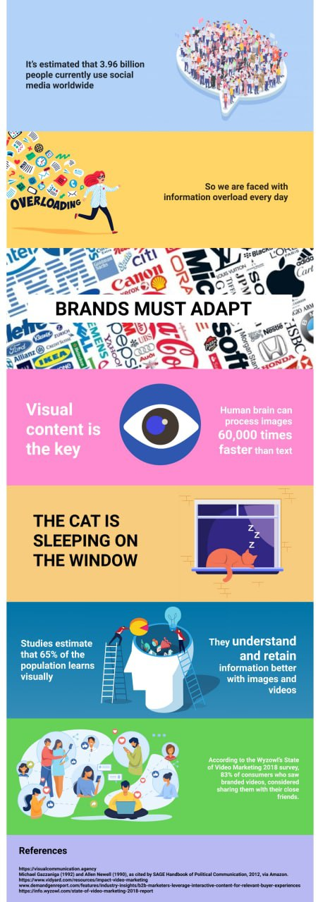 Infographic showing seven vertically stacked blocks with text and accompanying decorative figures. The texts are: 1. It's estimated that 3.96 billion people currently use social media worldwide. 2. So we are faced with information overload every day. 3. BRANDS MUSTADAPT. 4. Visual content is the key. Human brain can process images 60,000 times faster than text. 5. THE CAT IS SLEEPING ON THE WINDOW. 6. Studies estimate that 65% of the population learns visually. They understand and reatin information better with images and videos. 7. According to the Wyzowl's State of Video Marketing 2018 survey, 83% of consumers who saw branded videos, considered sharing them with their close friends.